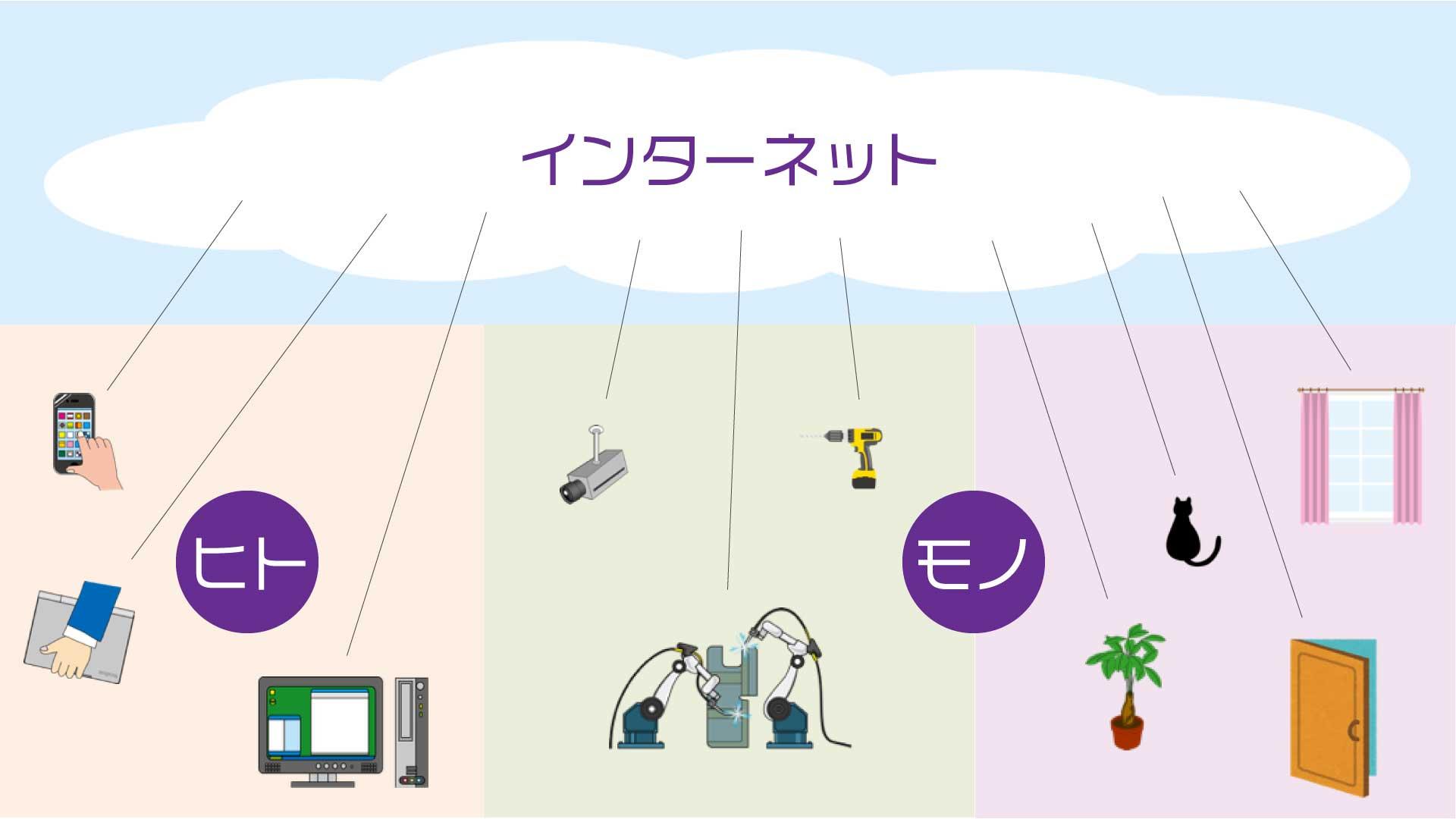 IoT:Internet of things (モノのインターネット)